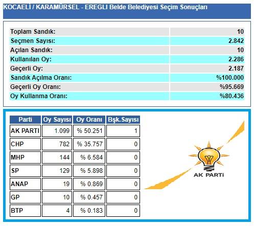 2004 Kocaeli-Karamürsel-Ereğli seçim sonuçları