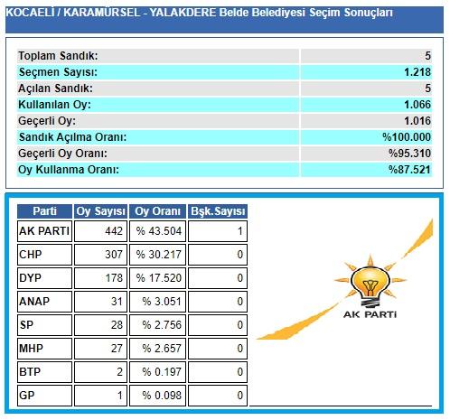 2004 Kocaeli-Karamürsel-Yalakdere seçim sonuçları