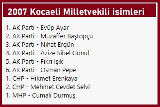 2007 Kocaeli Milletvekili listesi