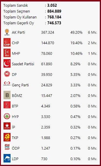 2007 Kocaeli seçimleri partilerin oy dağılımı