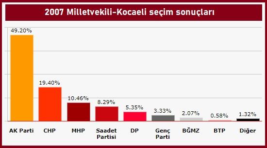 2007 milletvekili kocaeli geneli seçim sonuçları