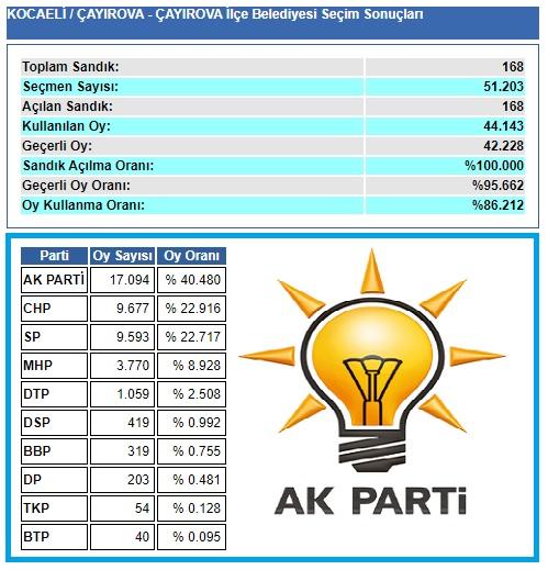 2009 Kocaeli Çayırova seçim sonuçları