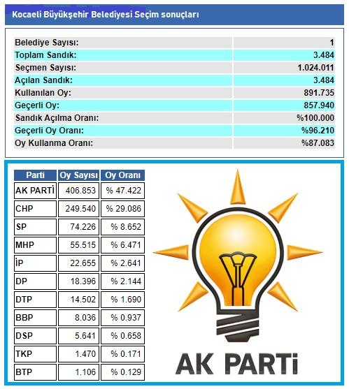 2009 Kocaeli Büyükşehir seçim sonuçları