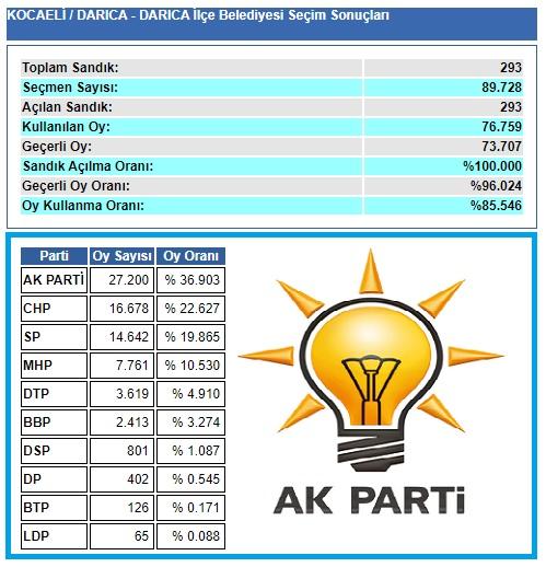 2009 Kocaeli Darıca seçim sonuçları