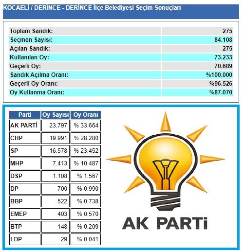 2009 Kocaeli Derince seçim sonuçları
