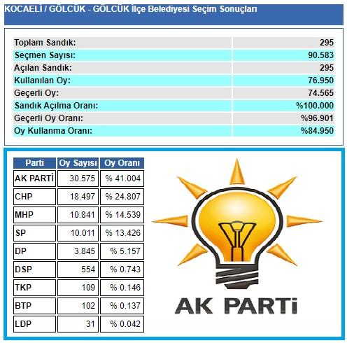 2009 Kocaeli Gölcük seçim sonuçları
