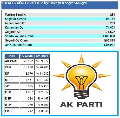 2009 Kocaeli Körfez seçim sonuçları