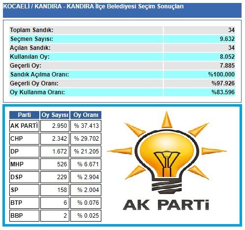 2009 Kocaeli Kandıra seçim sonuçları