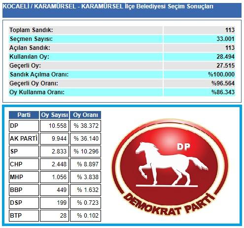 2009 Kocaeli Karamürsel seçim sonuçları