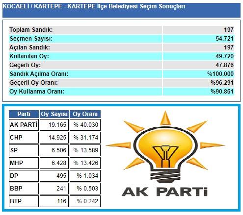 2009 Kocaeli Kartepe seçim sonuçları