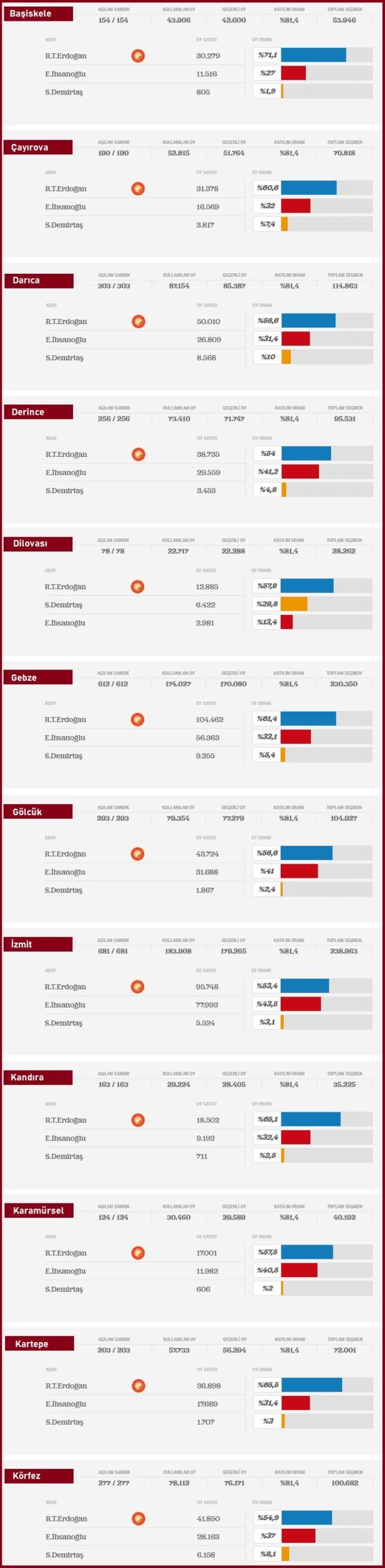 2014 Cumhurbaşkanlığı Kocaeli ilçeleri seçim sonuçları