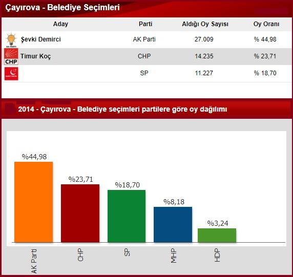 2014 Kocaeli Çayırova seçim sonuçları