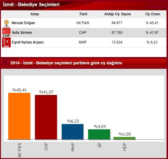 2014 Kocaeli İzmit seçim sonuçları