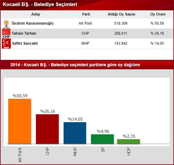 2014 Kocaeli Büyükşehir seçim sonuçları