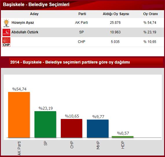 2014 Kocaeli Başiskele seçim sonuçları