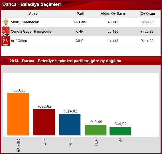 2014 Kocaeli Darıca seçim sonuçları