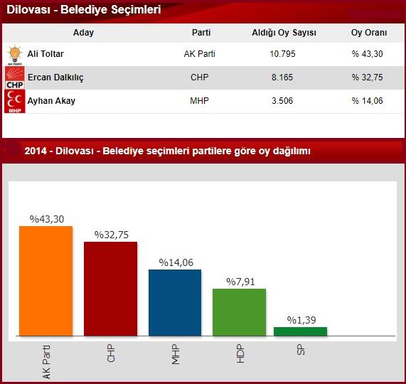 2014 Kocaeli Dilovası seçim sonuçları