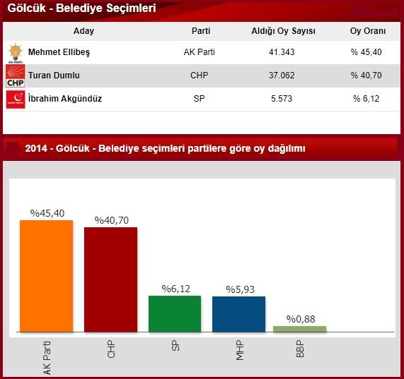 2014 Kocaeli Gölcük seçim sonuçları