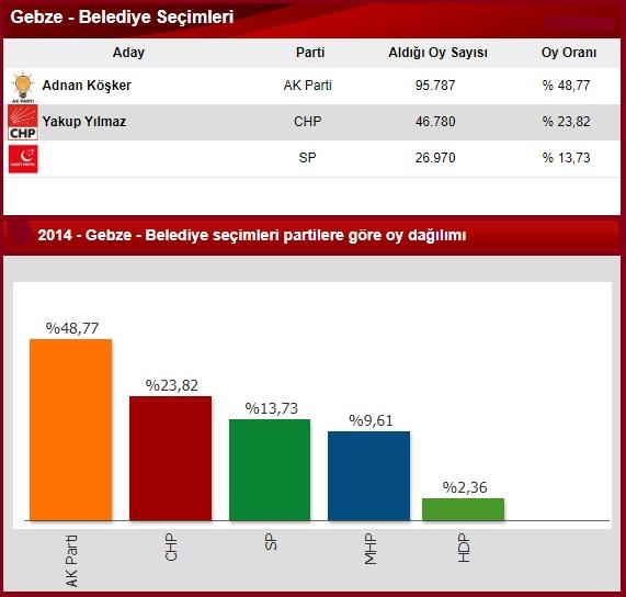 2014 Kocaeli Gebze seçim sonuçları
