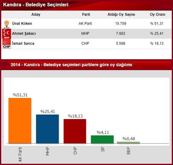2014 Kocaeli Kandıra seçim sonuçları