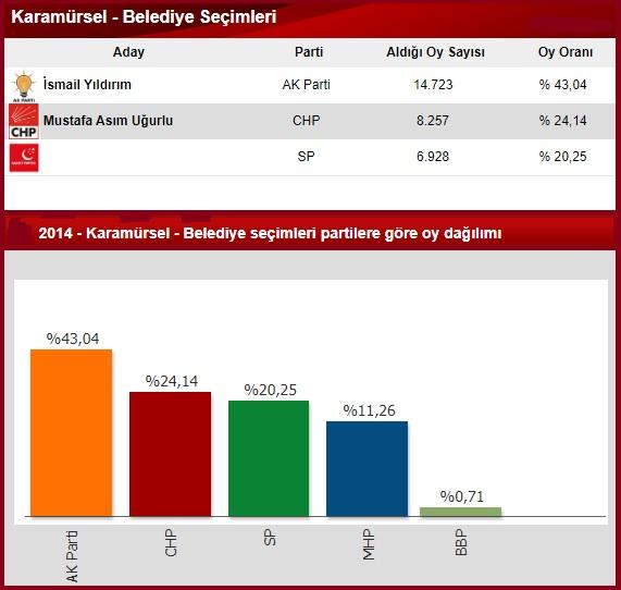 2014 Kocaeli Karamürsel seçim sonuçları