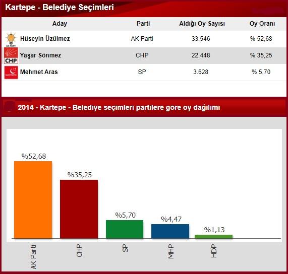 2014 Kocaeli Kartepe seçim sonuçları