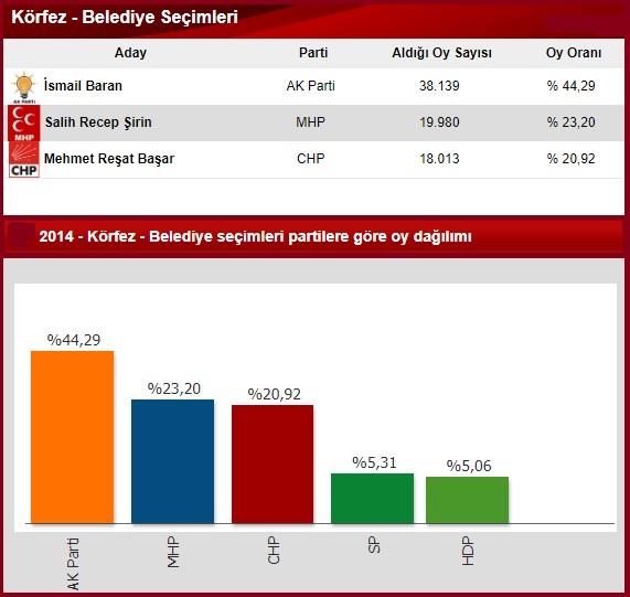 2014 Kocaeli körfez seçim sonuçları