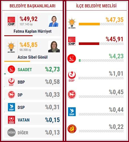2019 Kocaeli İzmit seçim sonuçları